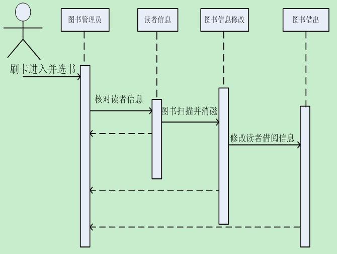 基于uml的图书馆管理信息系统开发设计